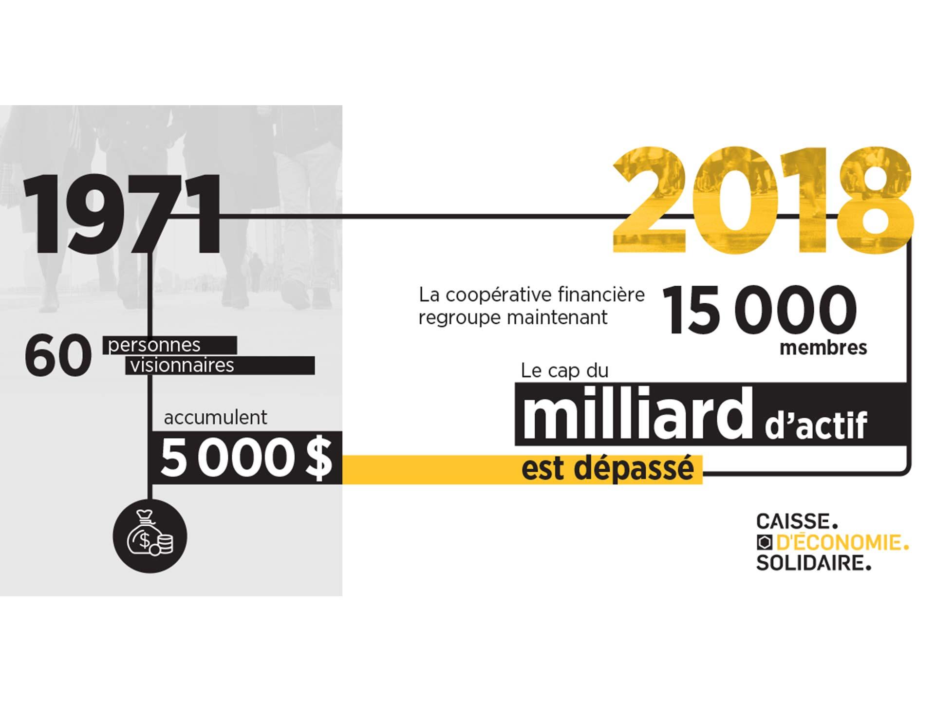 Cap du milliard
